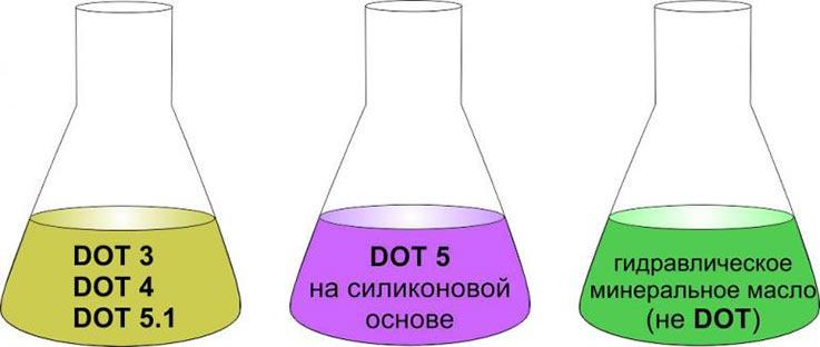 маркировка тормозной жидкости