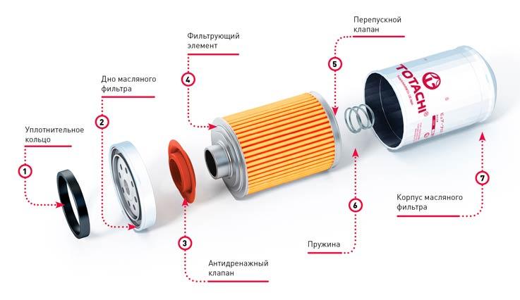 элементы масляного фильтра